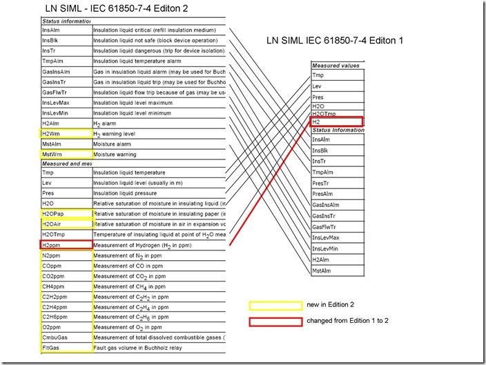 Switchgear Interlocking with IEC 61850-G00SE